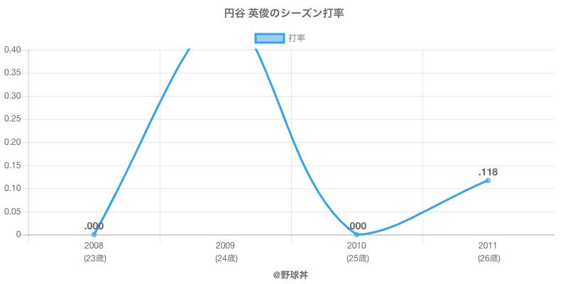 円谷 英俊のシーズン打率