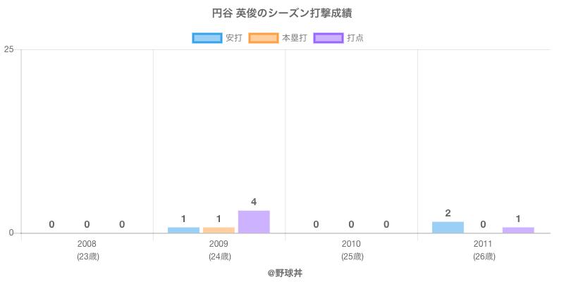 #円谷 英俊のシーズン打撃成績