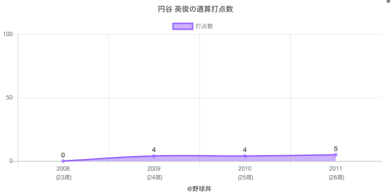#円谷 英俊の通算打点数
