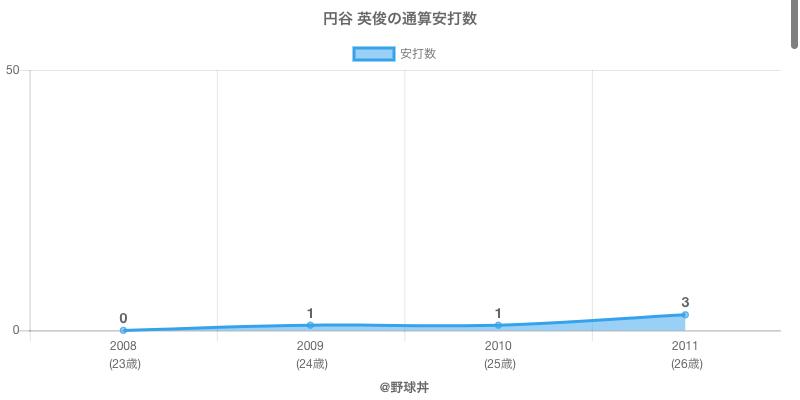 #円谷 英俊の通算安打数