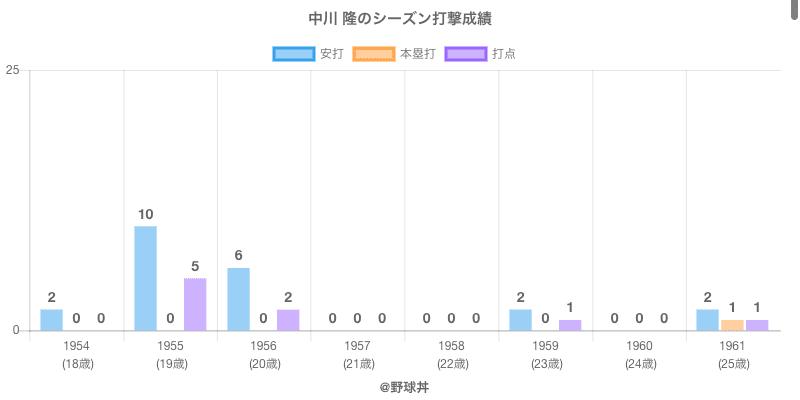 #中川 隆のシーズン打撃成績