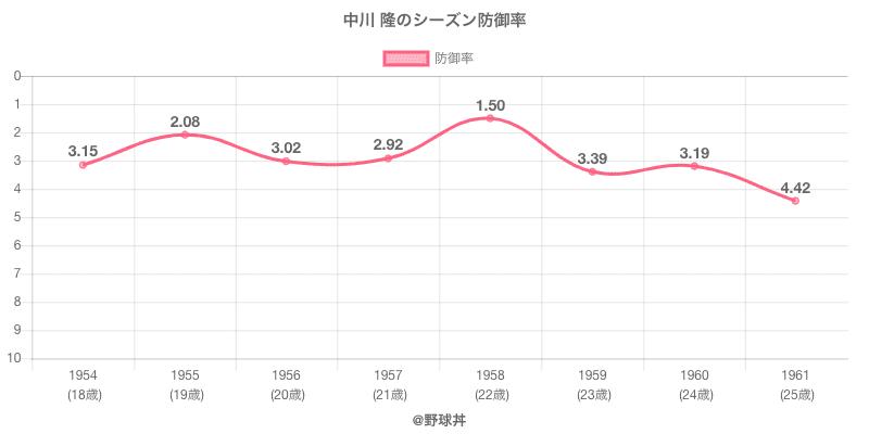 中川 隆のシーズン防御率