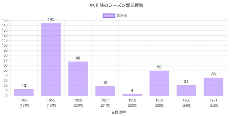 #中川 隆のシーズン奪三振数