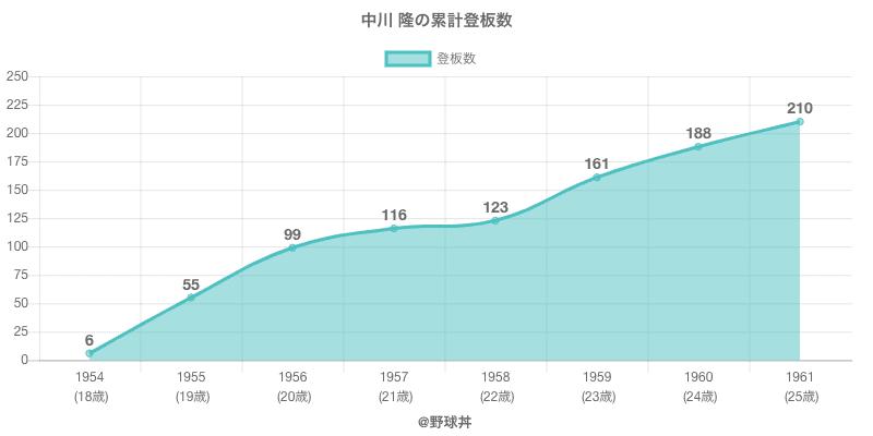 #中川 隆の累計登板数