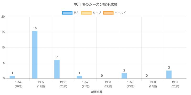 #中川 隆のシーズン投手成績