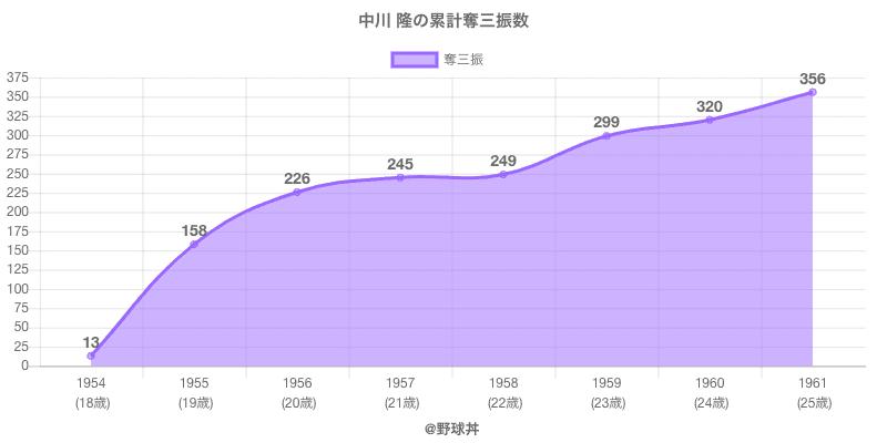 #中川 隆の累計奪三振数
