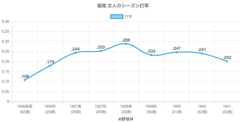 堀尾 文人のシーズン打率