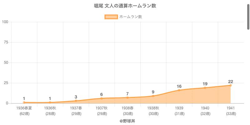 #堀尾 文人の通算ホームラン数