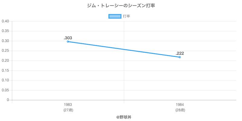 ジム・トレーシーのシーズン打率