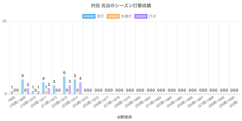 #村田 兆治のシーズン打撃成績