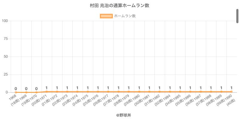 #村田 兆治の通算ホームラン数