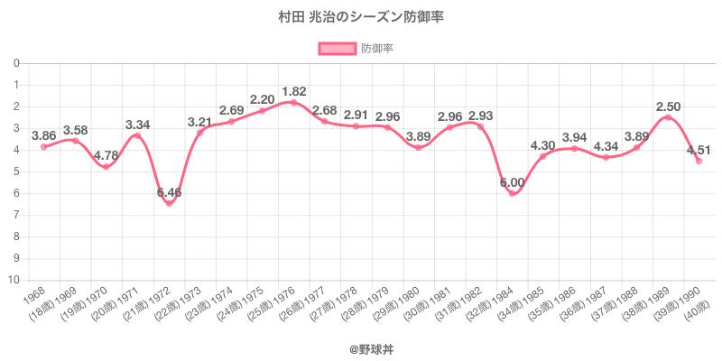 村田 兆治のシーズン防御率