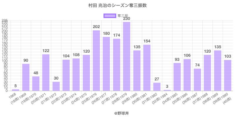 #村田 兆治のシーズン奪三振数