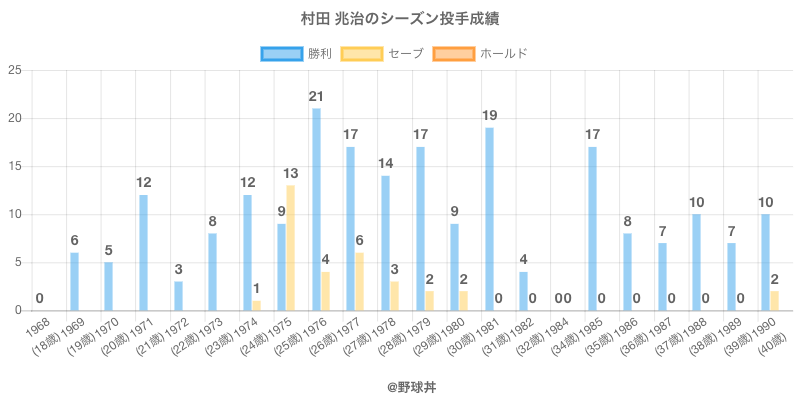 #村田 兆治のシーズン投手成績