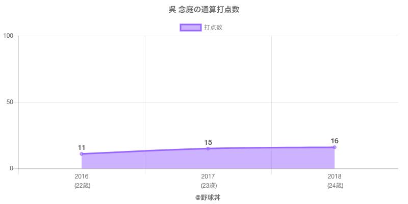 #呉 念庭の通算打点数