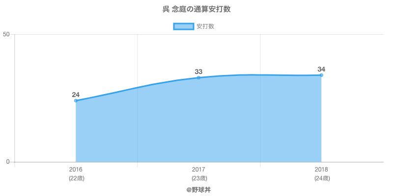 #呉 念庭の通算安打数