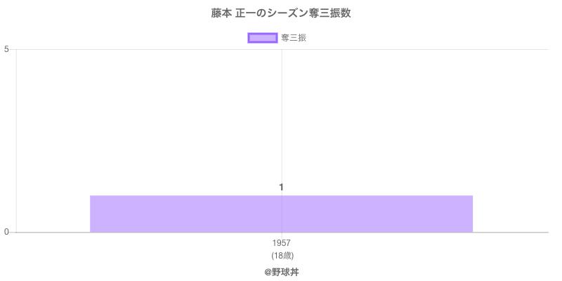 #藤本 正一のシーズン奪三振数