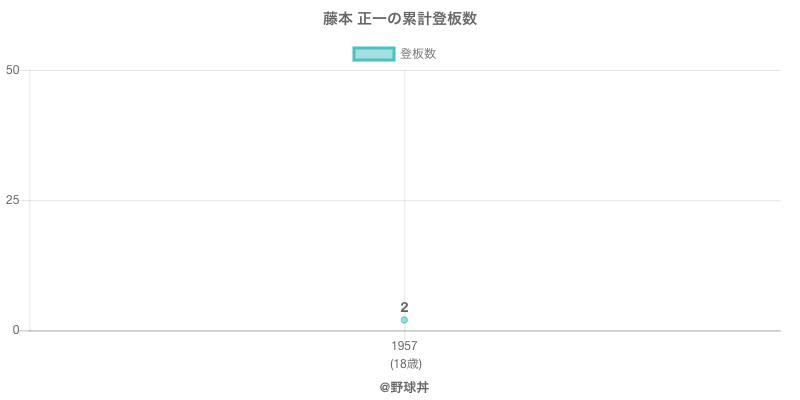 #藤本 正一の累計登板数