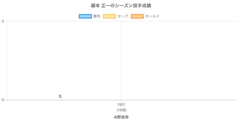 #藤本 正一のシーズン投手成績