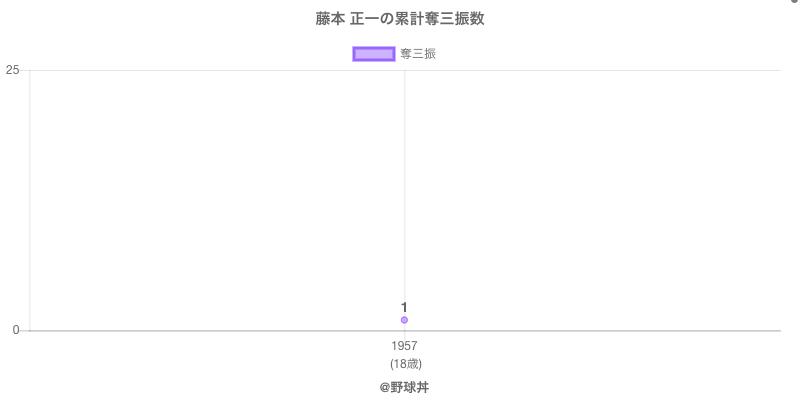 #藤本 正一の累計奪三振数