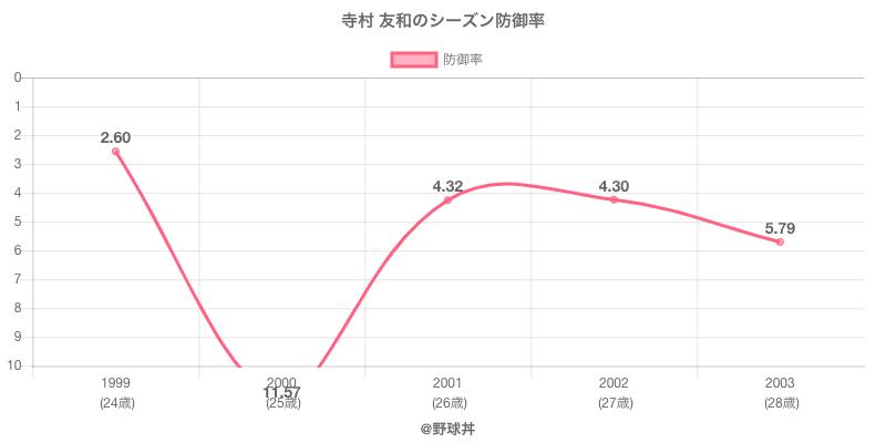 寺村 友和のシーズン防御率