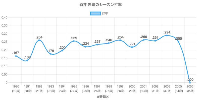 酒井 忠晴のシーズン打率