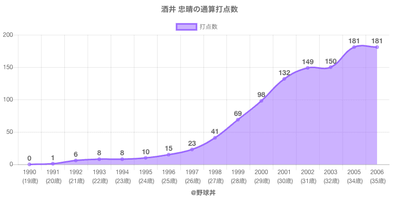#酒井 忠晴の通算打点数