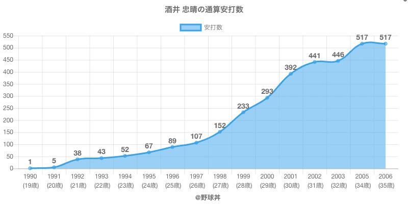 #酒井 忠晴の通算安打数