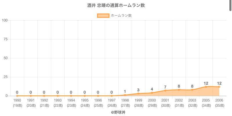 #酒井 忠晴の通算ホームラン数