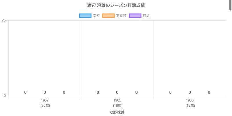 #渡辺 澄雄のシーズン打撃成績