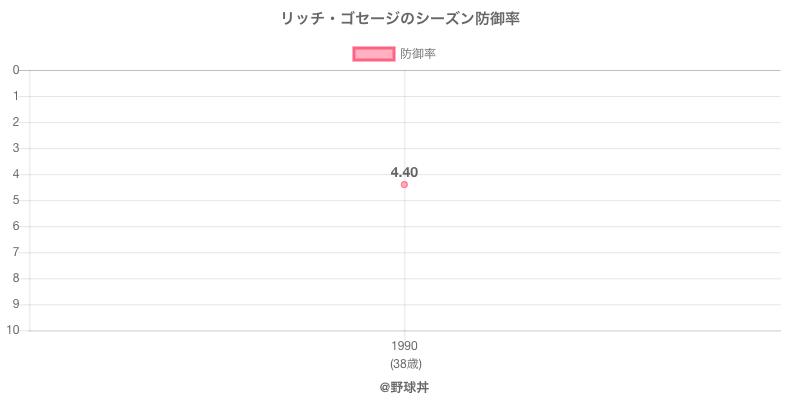 リッチ・ゴセージのシーズン防御率