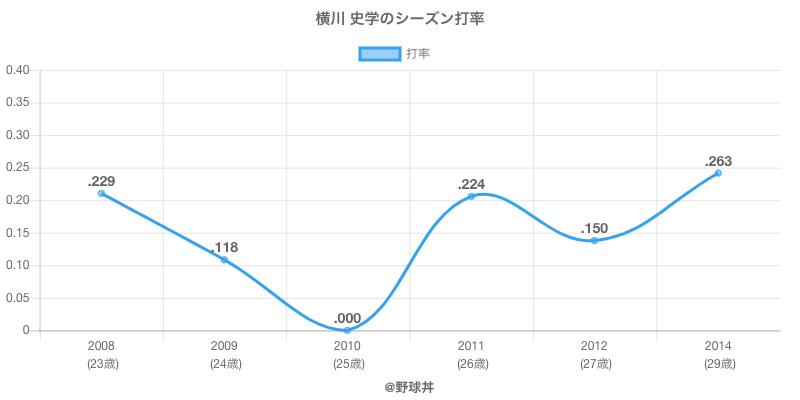 横川 史学のシーズン打率