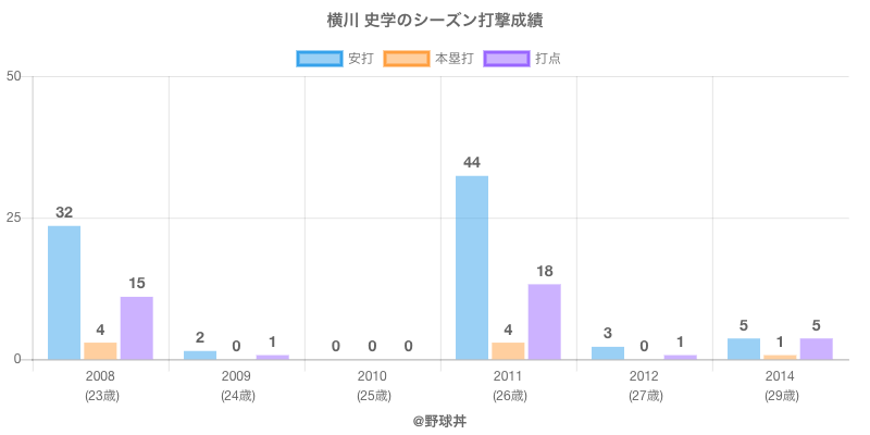 #横川 史学のシーズン打撃成績