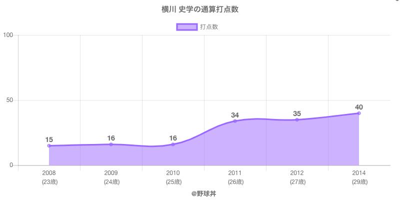 #横川 史学の通算打点数