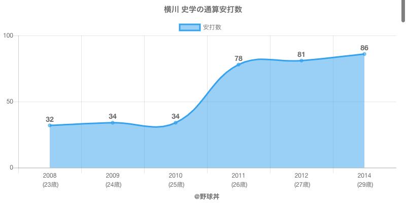 #横川 史学の通算安打数