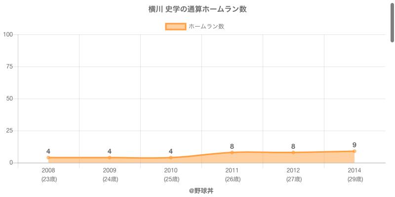 #横川 史学の通算ホームラン数