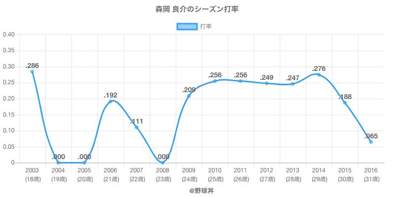 森岡 良介のシーズン打率