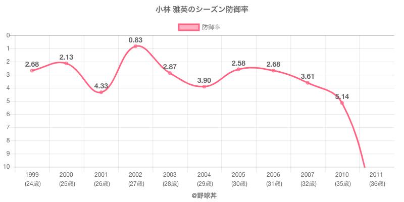 小林 雅英のシーズン防御率