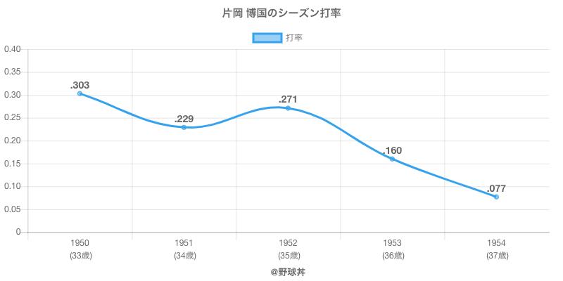 片岡 博国のシーズン打率