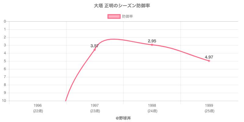 大塔 正明のシーズン防御率