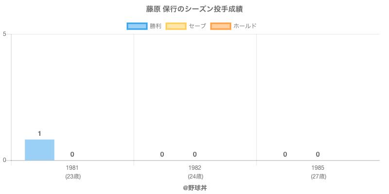 #藤原 保行のシーズン投手成績