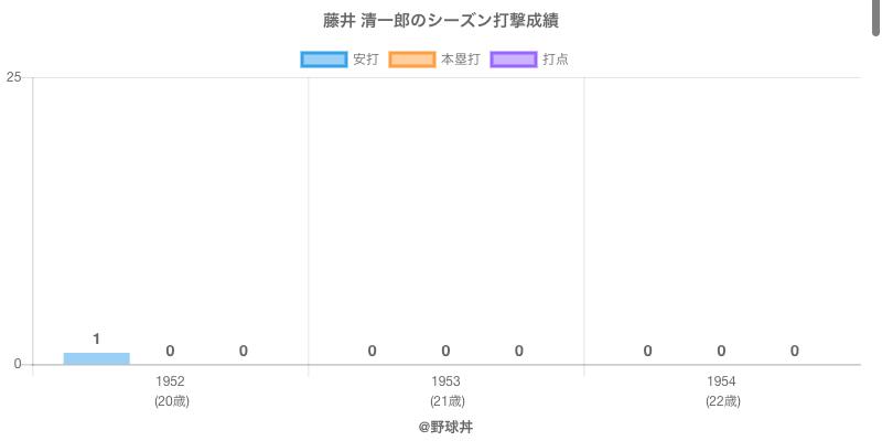 #藤井 清一郎のシーズン打撃成績