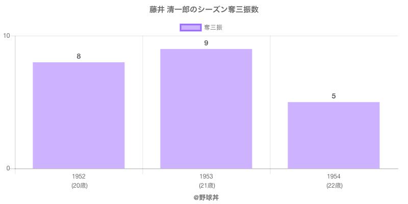 #藤井 清一郎のシーズン奪三振数