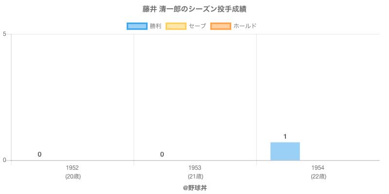 #藤井 清一郎のシーズン投手成績