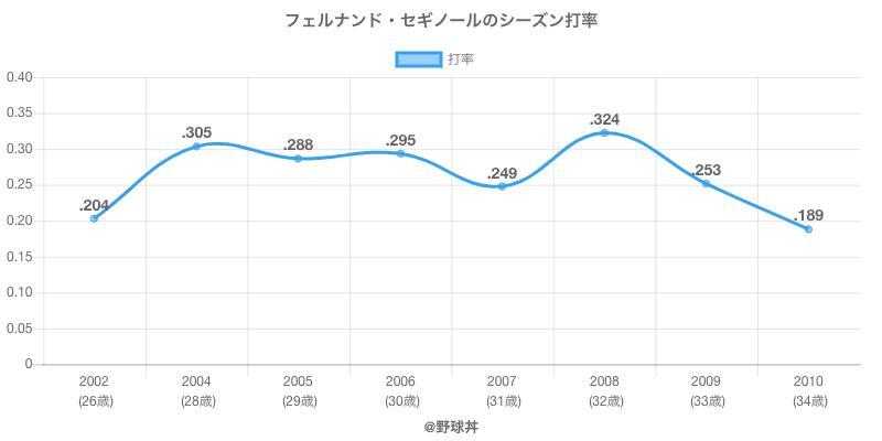 フェルナンド・セギノールのシーズン打率