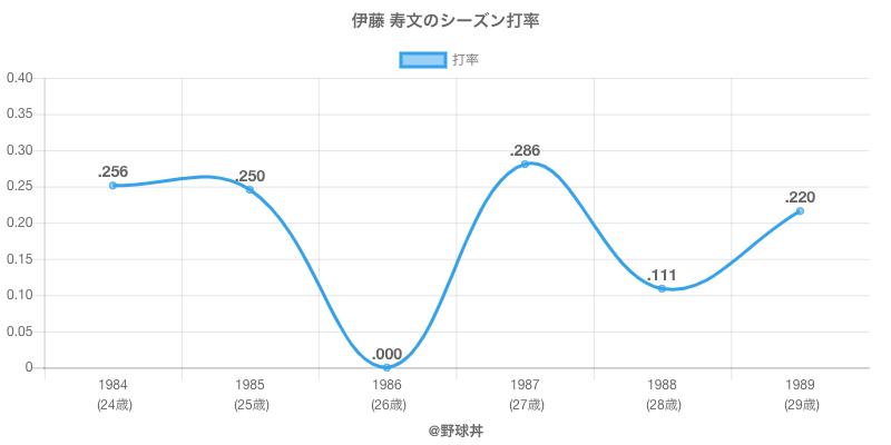 伊藤 寿文のシーズン打率