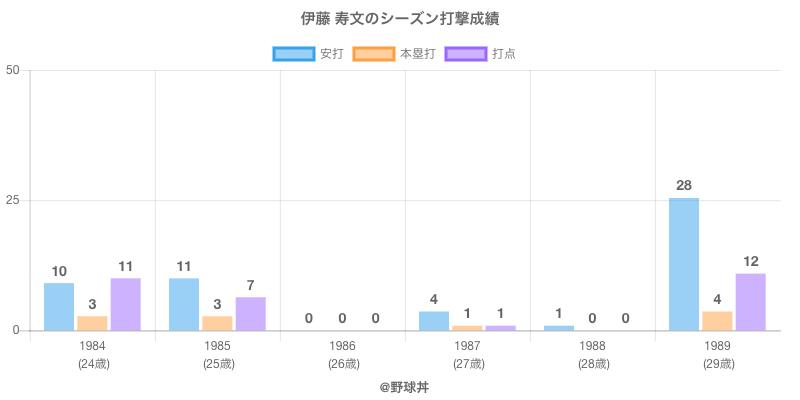 #伊藤 寿文のシーズン打撃成績