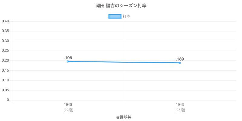 岡田 福吉のシーズン打率