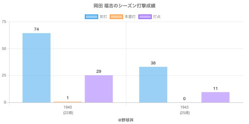 #岡田 福吉のシーズン打撃成績