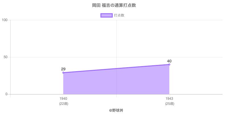 #岡田 福吉の通算打点数